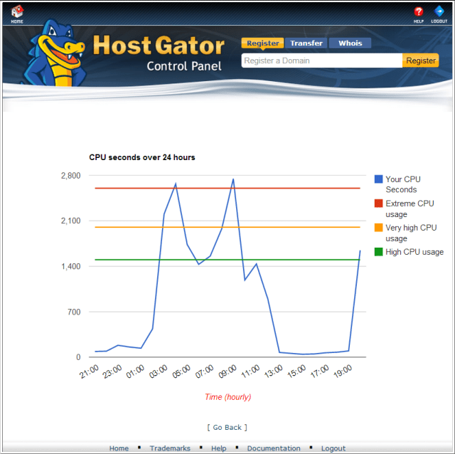 hostgator high cpu time
